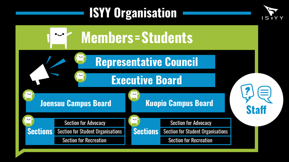 ISYY Organisation